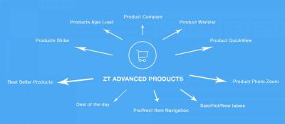 ZT Advanced Products for VirtueMart