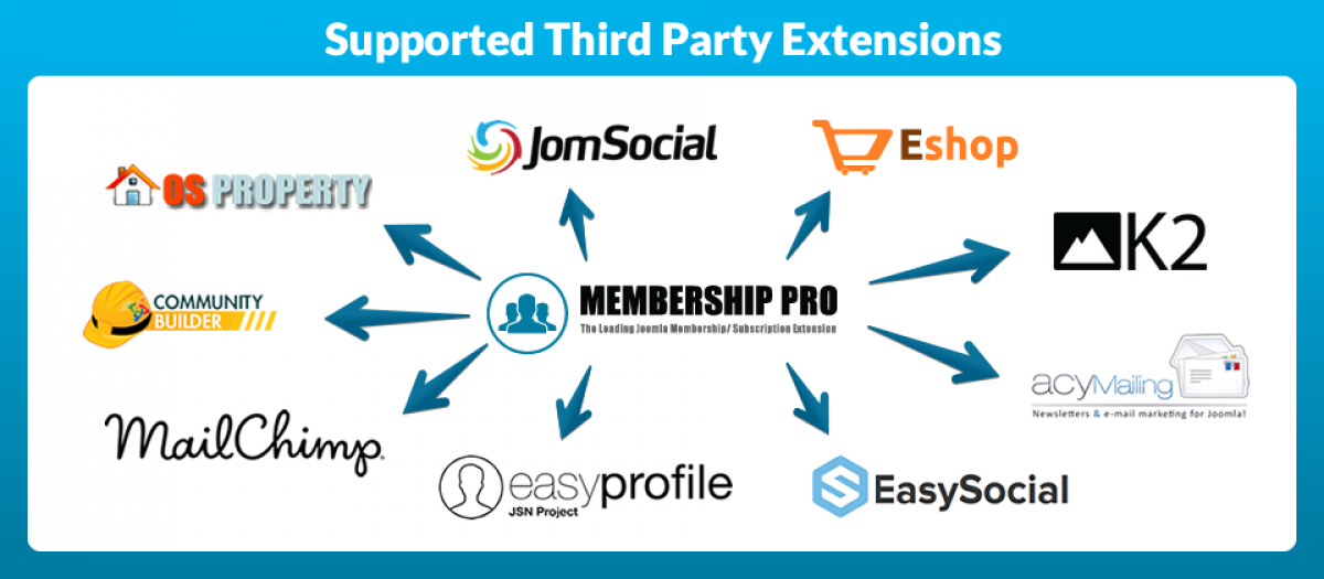 Membership Pro, by Ossolution Team - Joomla Extension Directory
