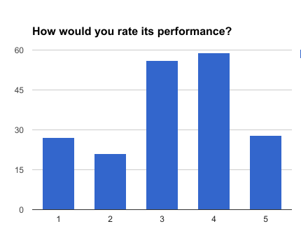 How would you rate its performance?