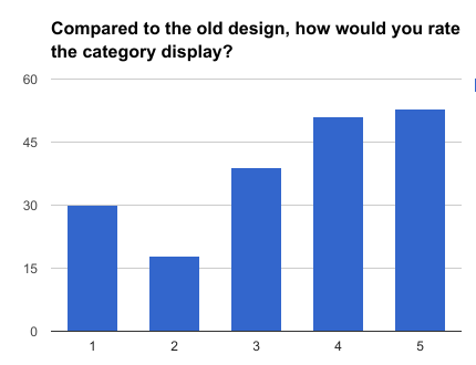 Compared to the old design, how would you rate the category display?
