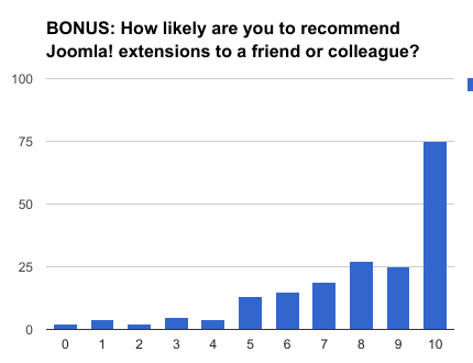 BONUS: How likely are you to recommend Joomla! extensions to a friend or colleague?